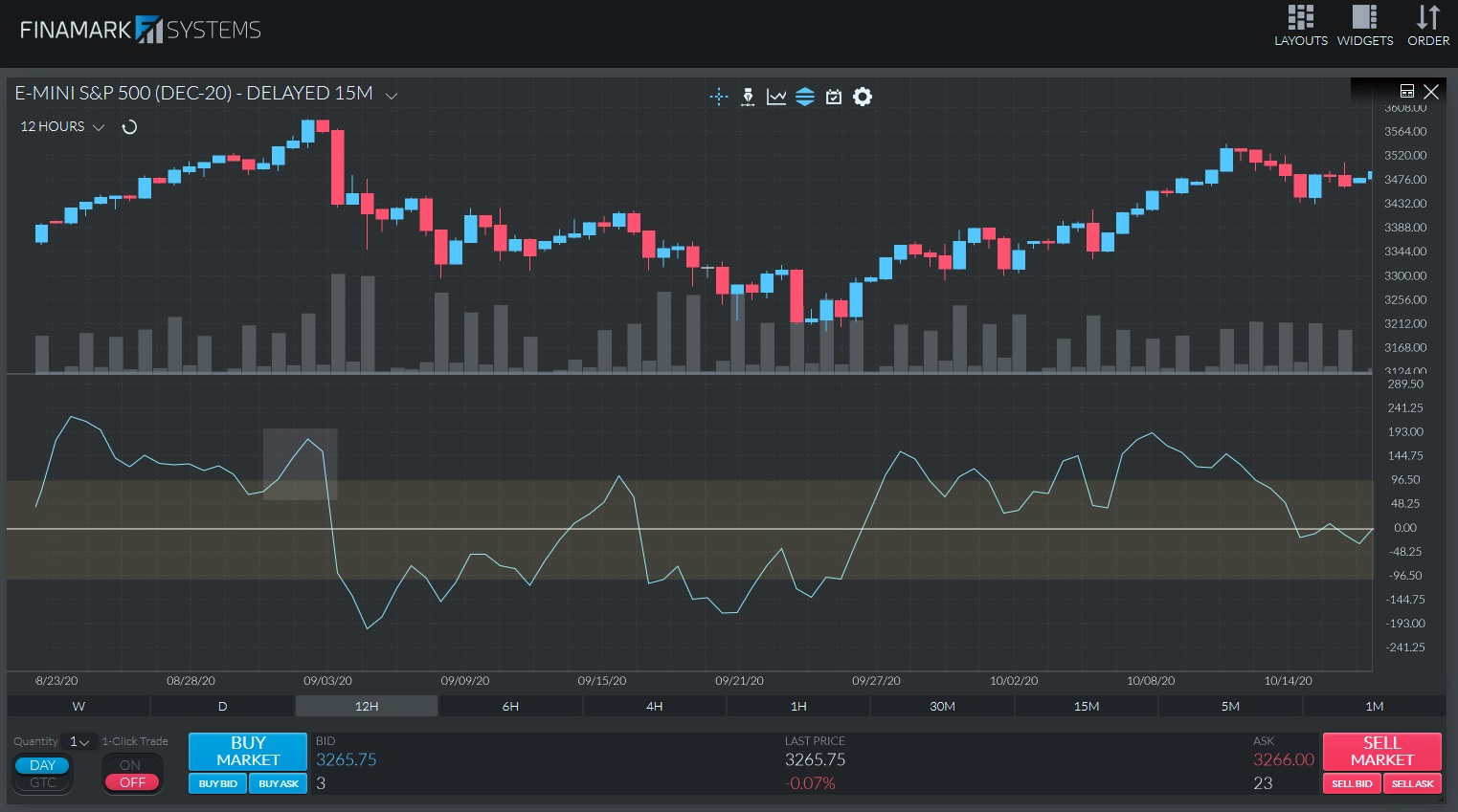 CCI Overbought or Oversold Price Levels