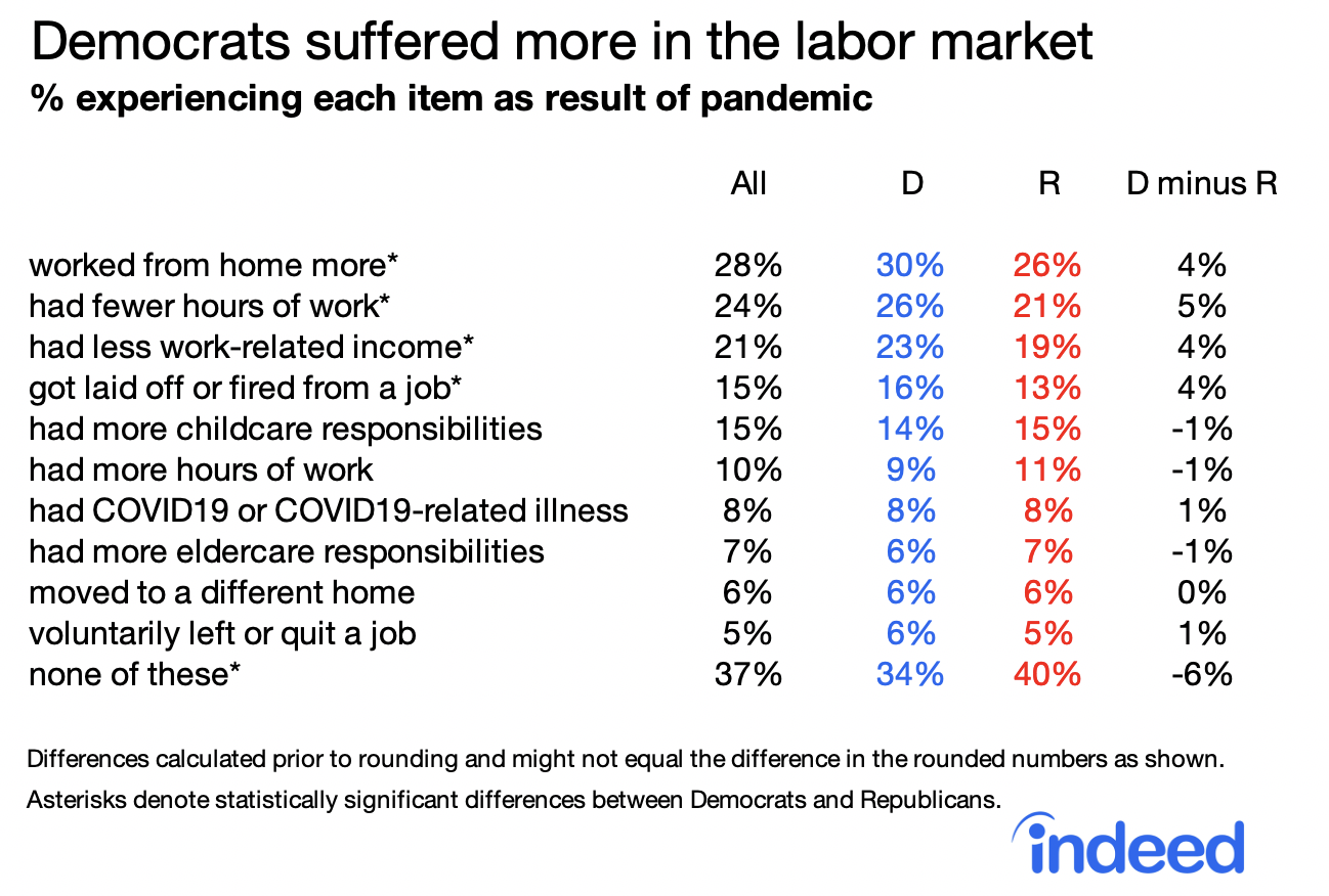 Table democrats suffered more in labor market during pandemic