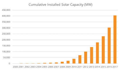 Global Solar Capacity Growth_opt.png