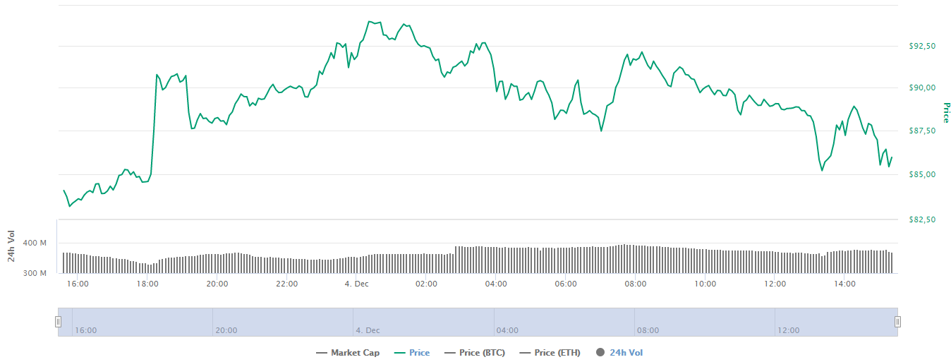График ценообразования AAVE
