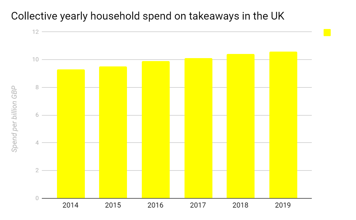 Yearly household spend takeaways