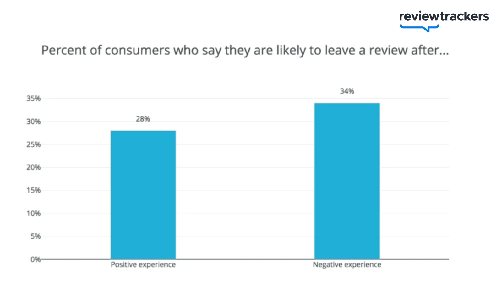 Customer-survey-questions