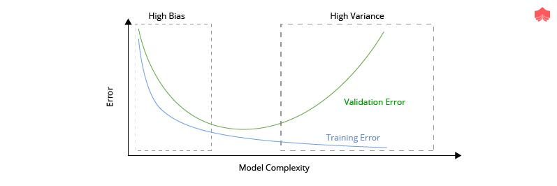 Detection of High Variance