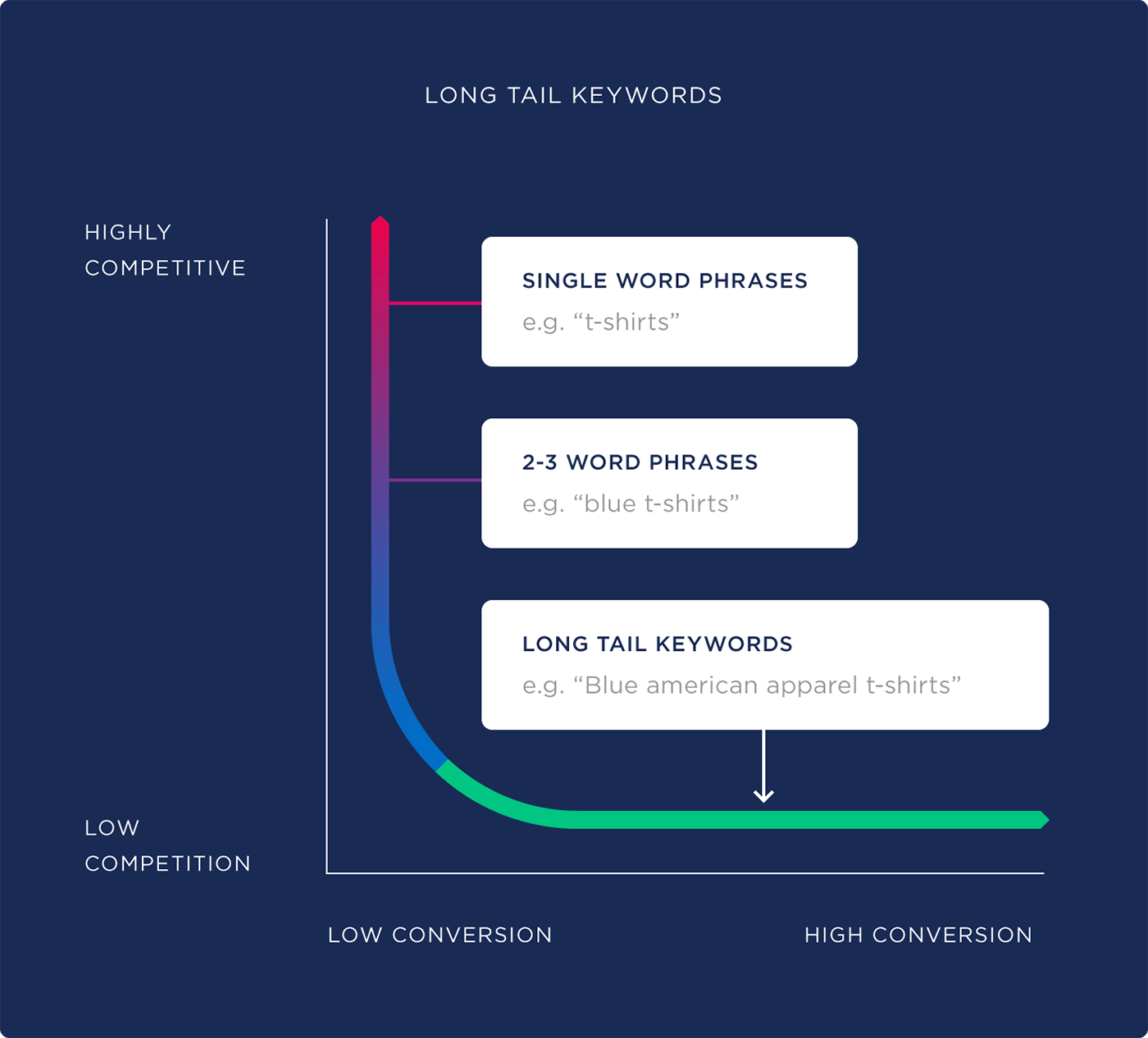 Long Tail Keywords classification.