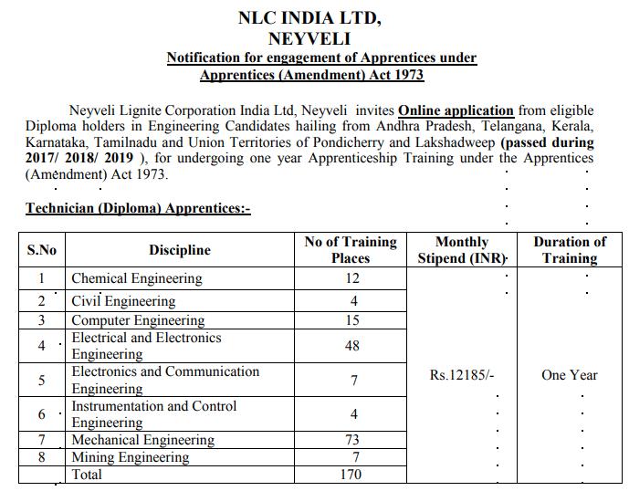 NLC Apprentice Recruitment 2019: Apply online @nlcindia.com