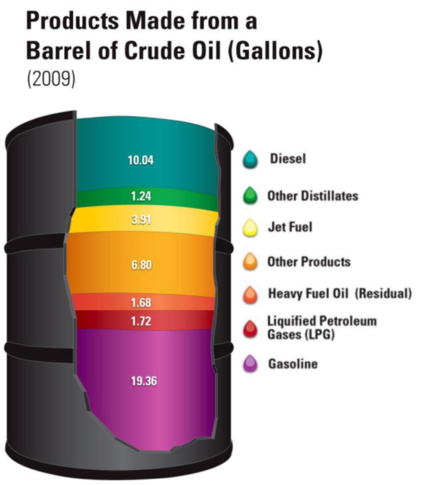 Oil and Gas Stocks: Products made from a barrel of crude oil