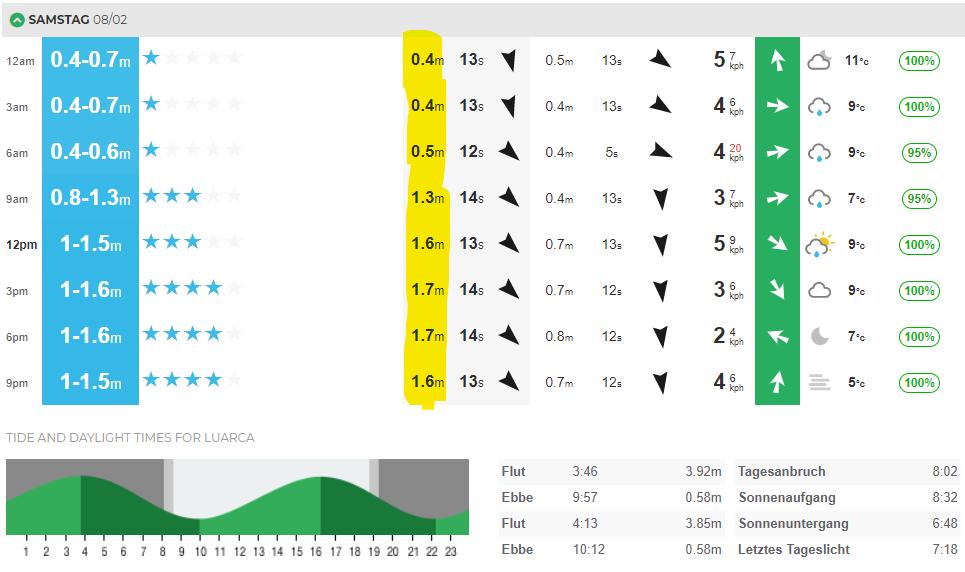 Surf-Forecast lesen: Die Swellgröße bezeihungsweise die Größe der Wellen in einem reisenden Swell.