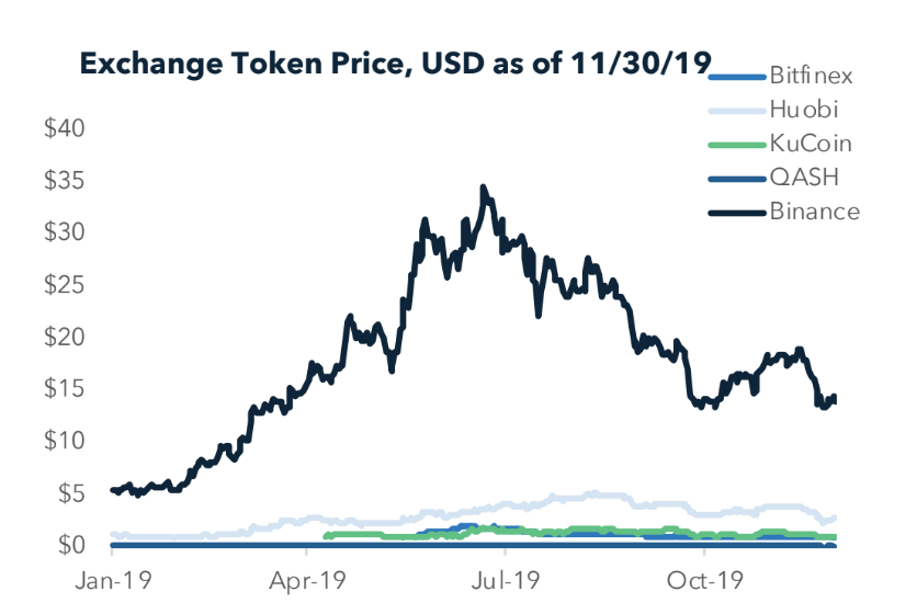Graph showing exchange token price from January to November 2019