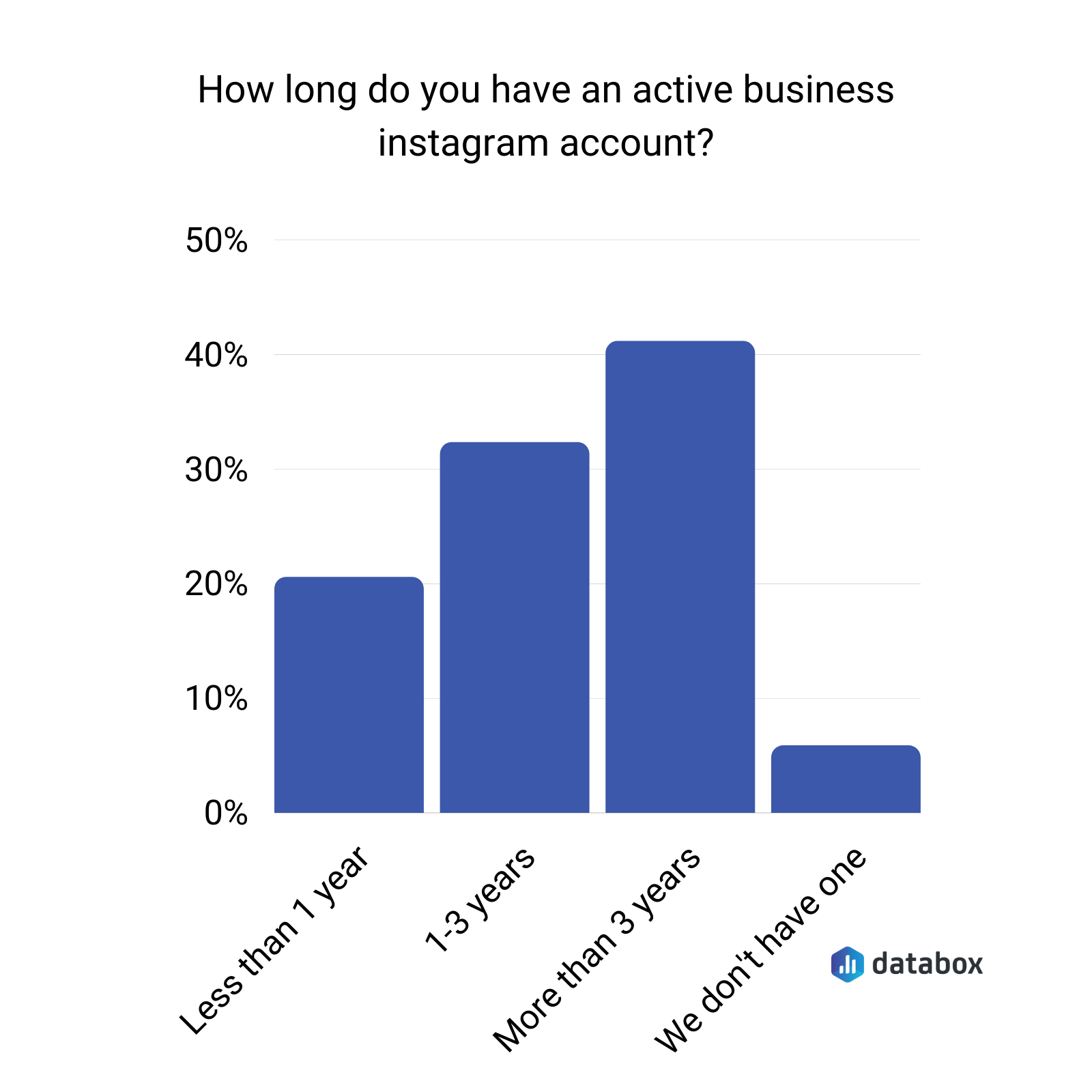 How long do you have an active business Instagram account?