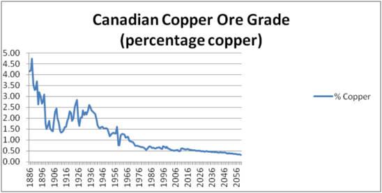 canadian-copper-ore-grade