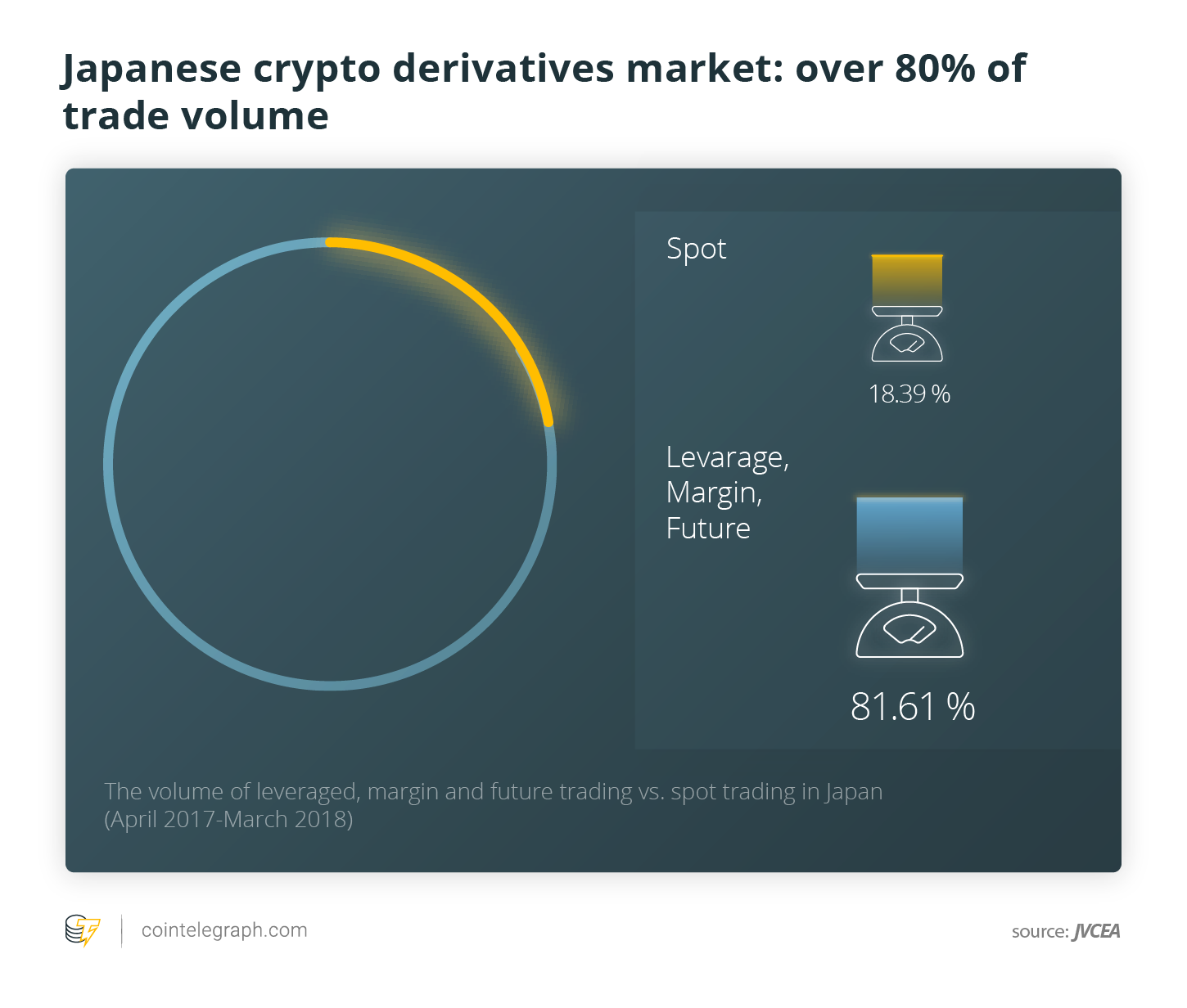 81% of Japanese crypto trades are on derivatives (CoinTelegraph)