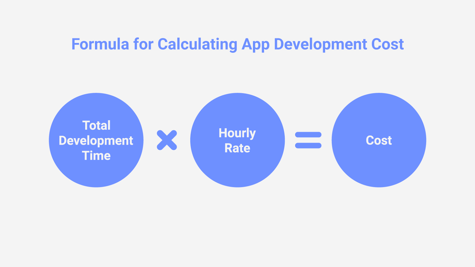 formula to calculate App development cost - lia infraservices