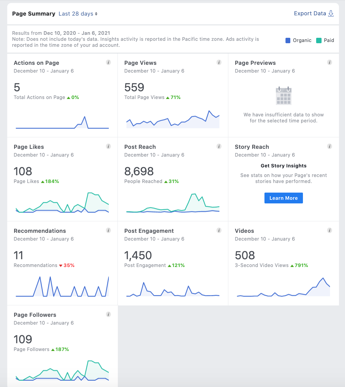 Example of Facebook Insights page summary to show that the dashboard consists of key performance metrics and graphs. Numbers include Page likes, post reach, and post engagement.