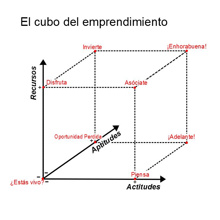 El cubo del emprendimiento 2