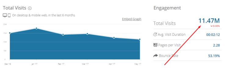 суммарный трафик сайта по Similarweb