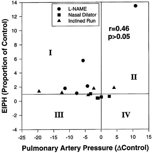 Relationship between pulmonary artery pressure and changes in the severity of exercise-induced pulmonary haemorrhage (EIPH) altered in horses during high speed running under three conditions: nitric oxide (NO) synthase inhibition with L-NAME, nasal dilator and inclined running (10%) [99]. If EIPH severity was a unitary function of pulmonary arterial pressure, these two variables should be correlated significantly. They were not.