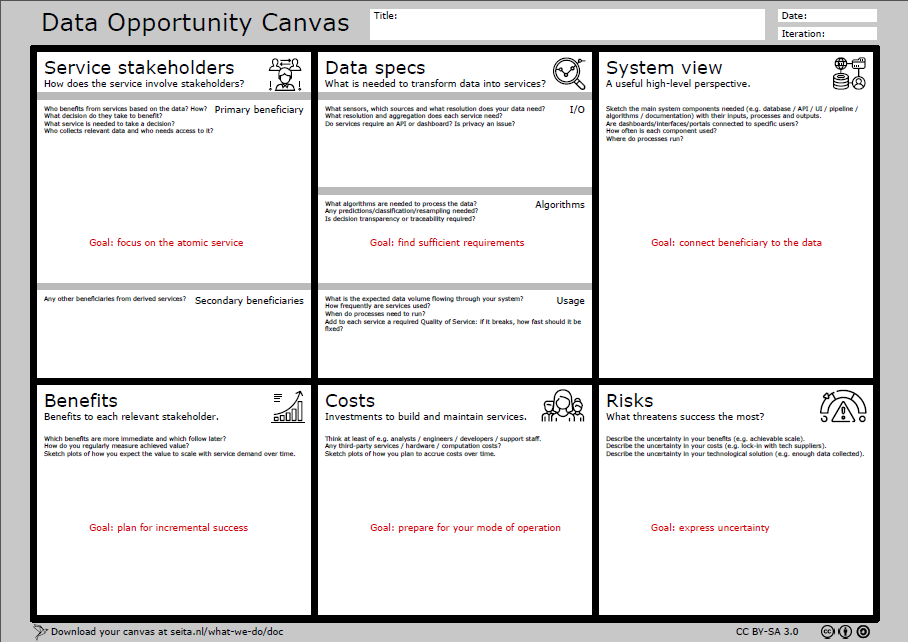 ferramentas para analise de dados  DATA OPPORTUNITY CANVAS