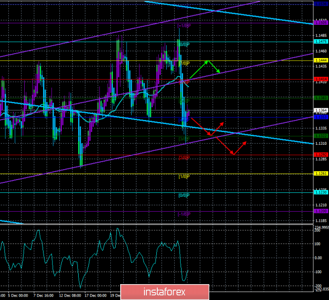 "EUR / USD. January 3. The trading system. ""Regression Channels"". Euro is ready for recovery after yesterday's fall"