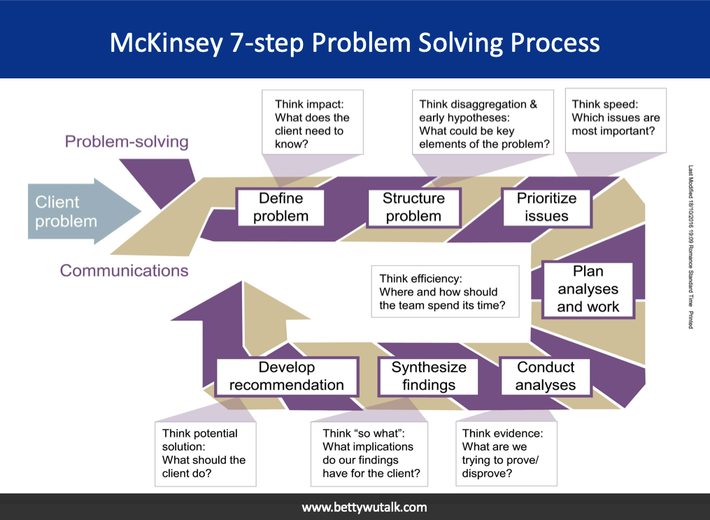 McKinsey 7-Step Problem Solving Process