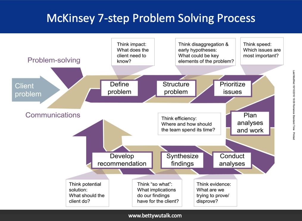 McKinsey 7-Step Problem Solving Process