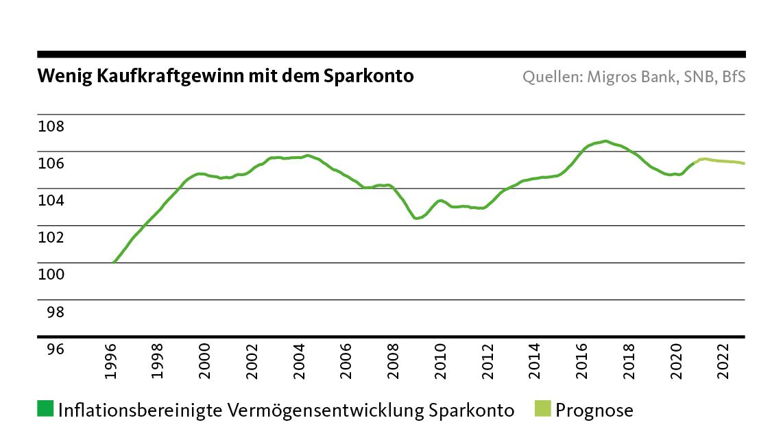 Grafik: Wenig Kaufkraftgewinn mit dem Sparkonto. Inflationsbereinigte Vermögensentwicklung Sparkonto, Prognose