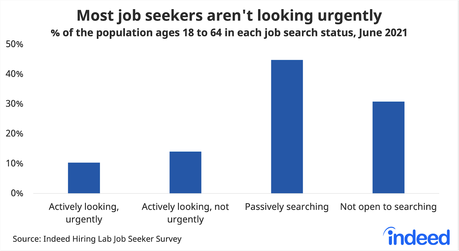 """Bar chart titled """"Most job seekers aren't looking urgently."""""""