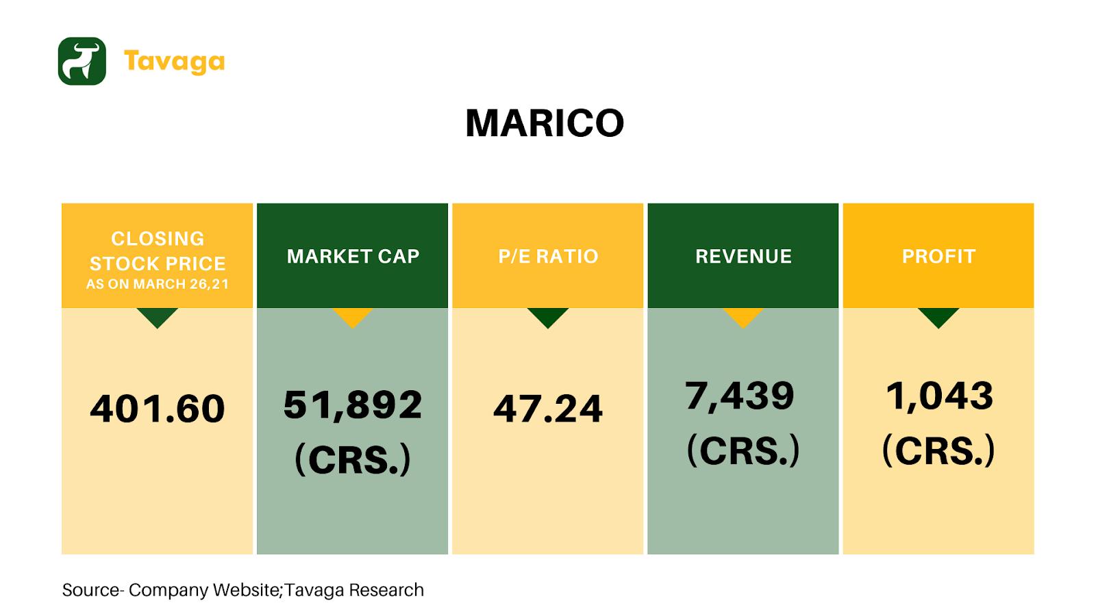 Marico Financials
