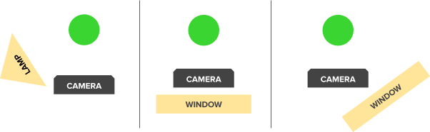 Lighting and camera position