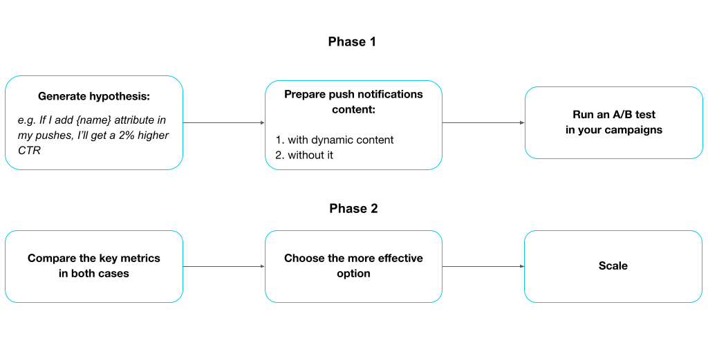 General framework for A/B testing push notifications to increase their CTR