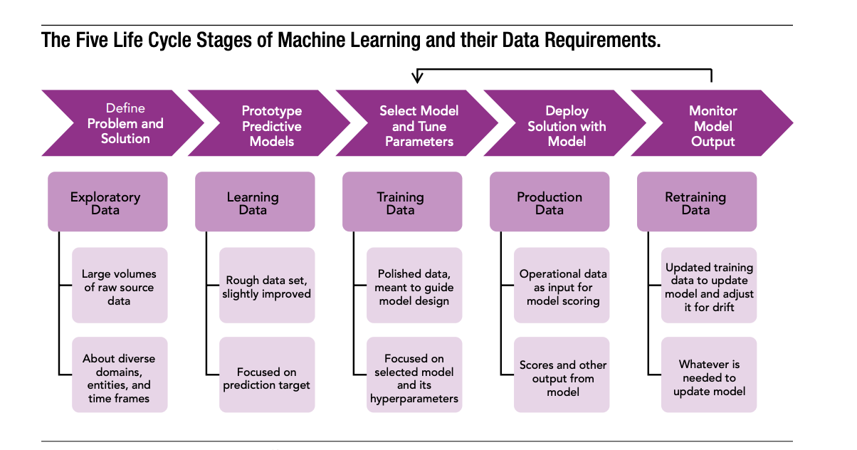 The 5 Stages of Machine Learning and the Unique Data Requirements of Each