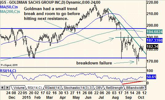 Tradeking options trading levels