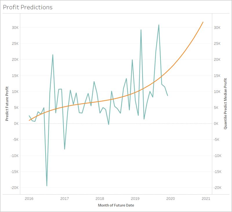 https://help.tableau.com/current/pro/desktop/en-us/Img/predict-future-date-DENSIFIED.png