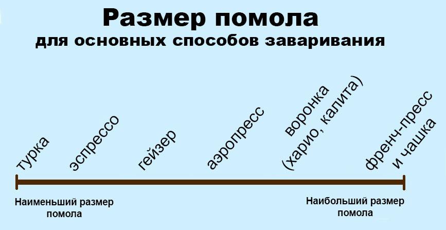 Размер помола кофе для заваривания