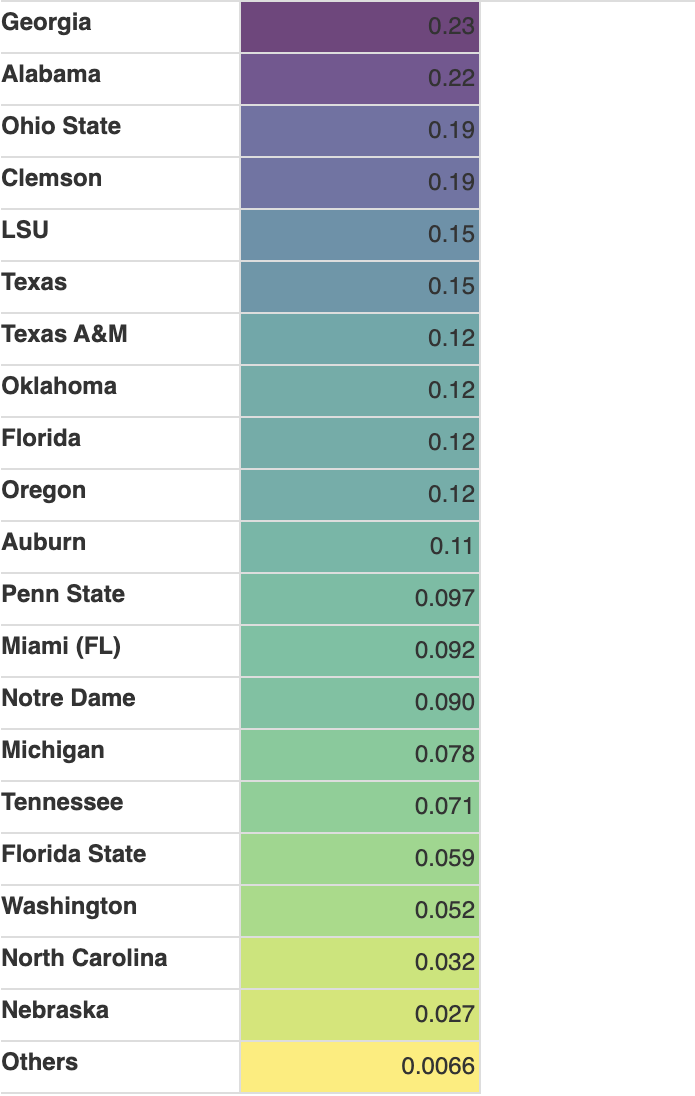 top schools list to win the championship