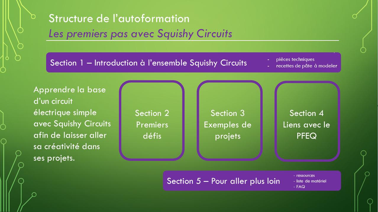 Structure de l'autoformation