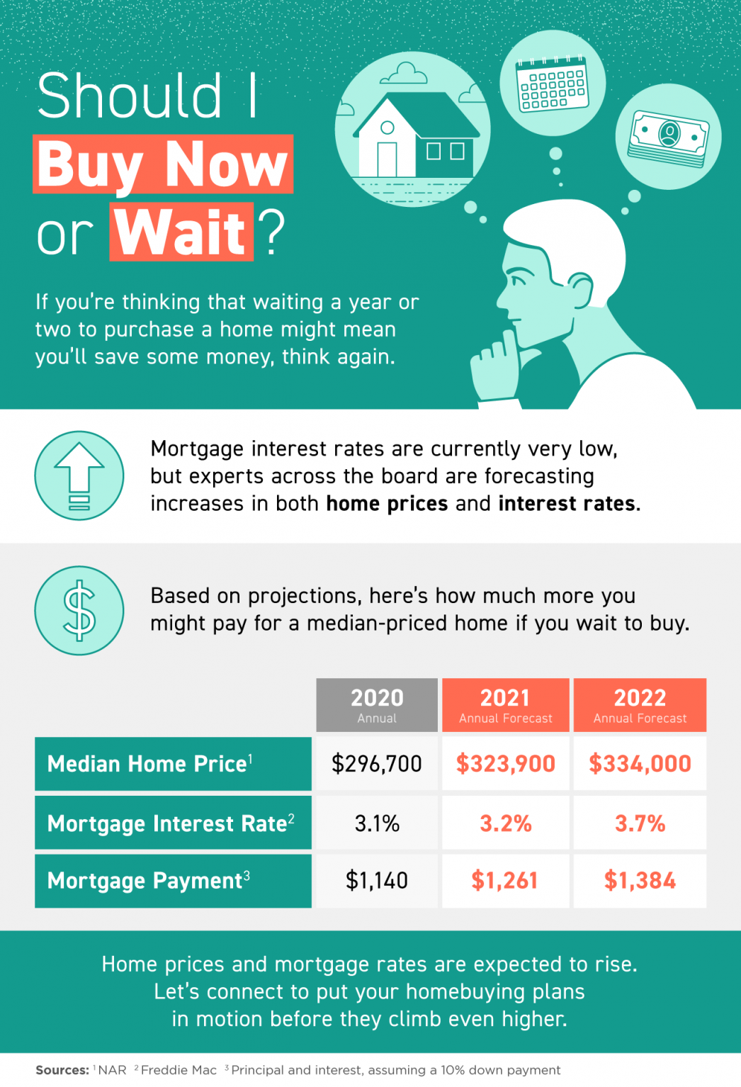 Should I Buy Now or Wait? [INFOGRAPHIC]   MyKCM