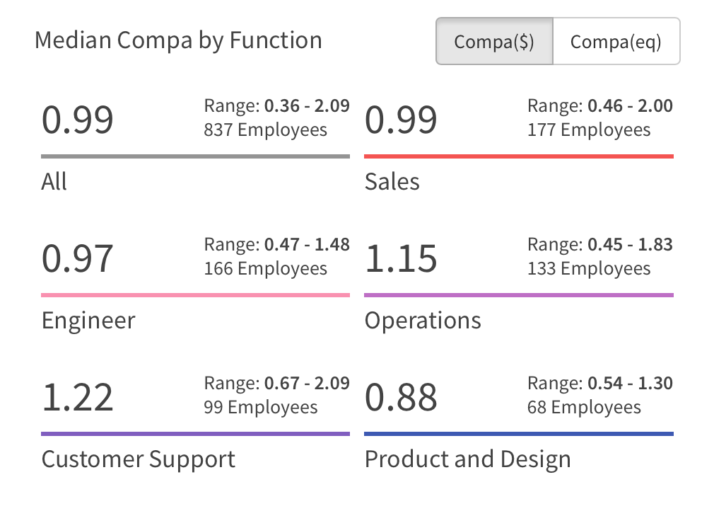 compensation metrics - median compa by function