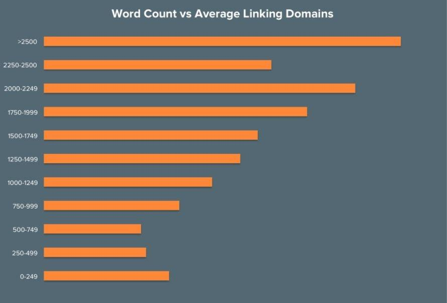 graph of word count vs average linking domains