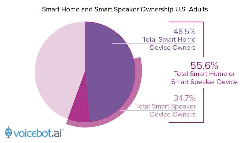 Smart Home and Smart Speaker Ownership U.S. Adults report from Voicebot.ai