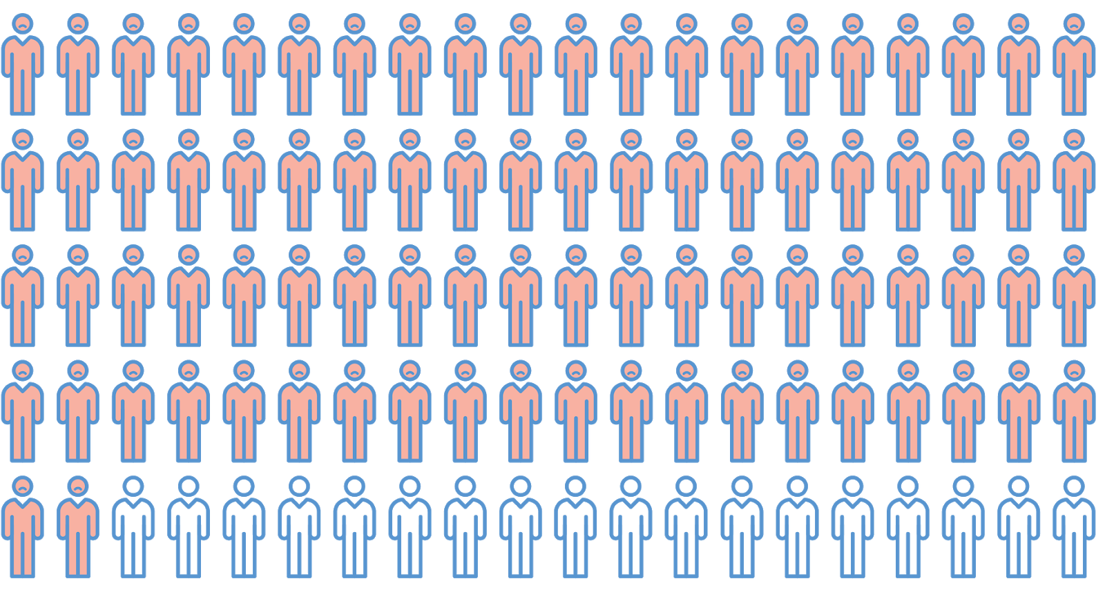 Dozens of stick figure people, where only a few are not colored in