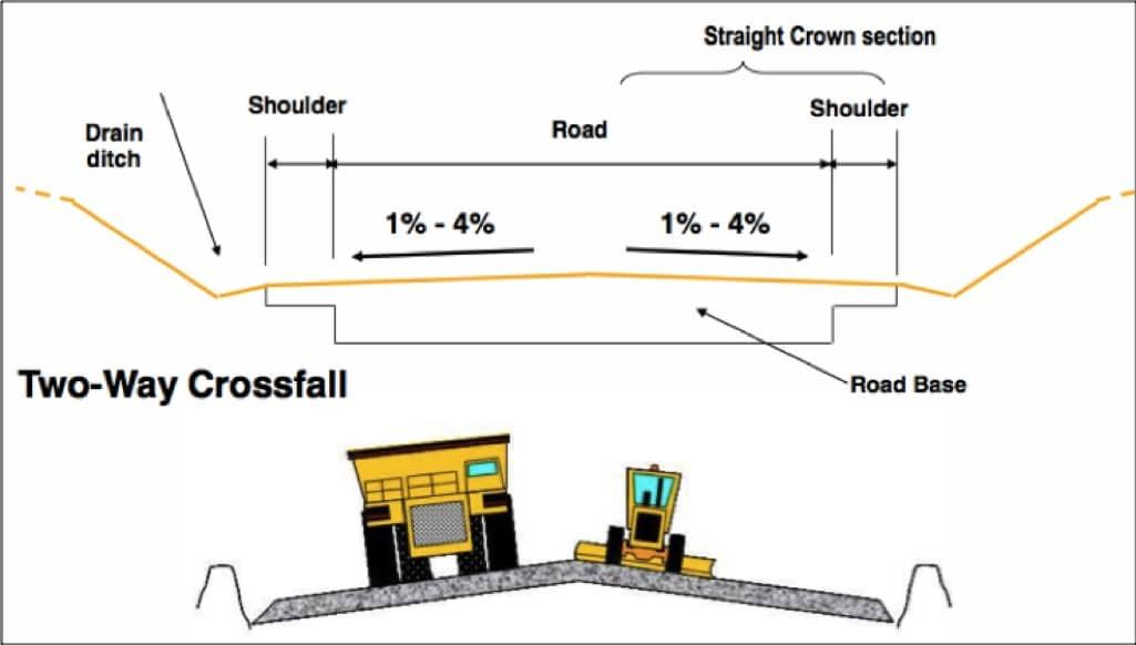 Two Way Crossfall Diagram