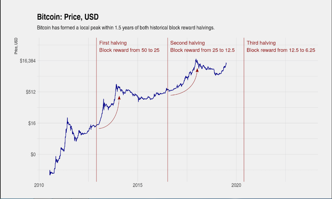Curva de rendimiento general de Bitcoin