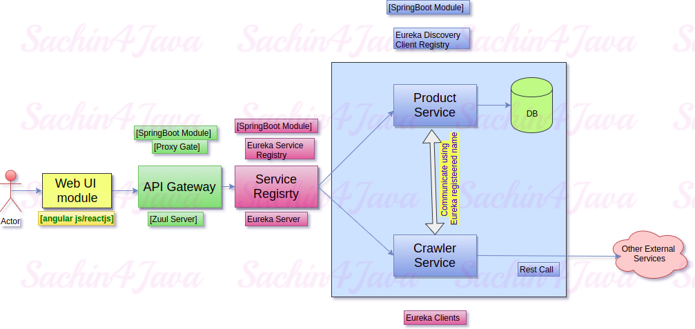 Sachin4Java: Microservices architecture design using Zuul and Eureka