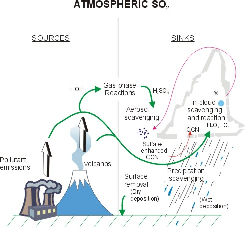 Sources of atmospheric SO2
