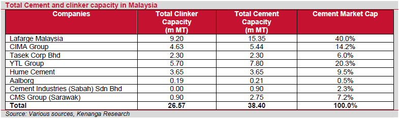 Kenanga - Cement capacity.PNG