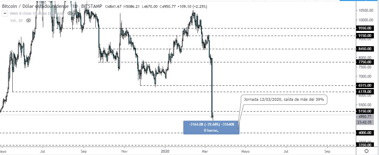 Bitcoin se desploma casi un 40% que acaba de finalizar. ¿Que está sucediendo?, ¿Continuará la caída del precio?, acá un breve análisis