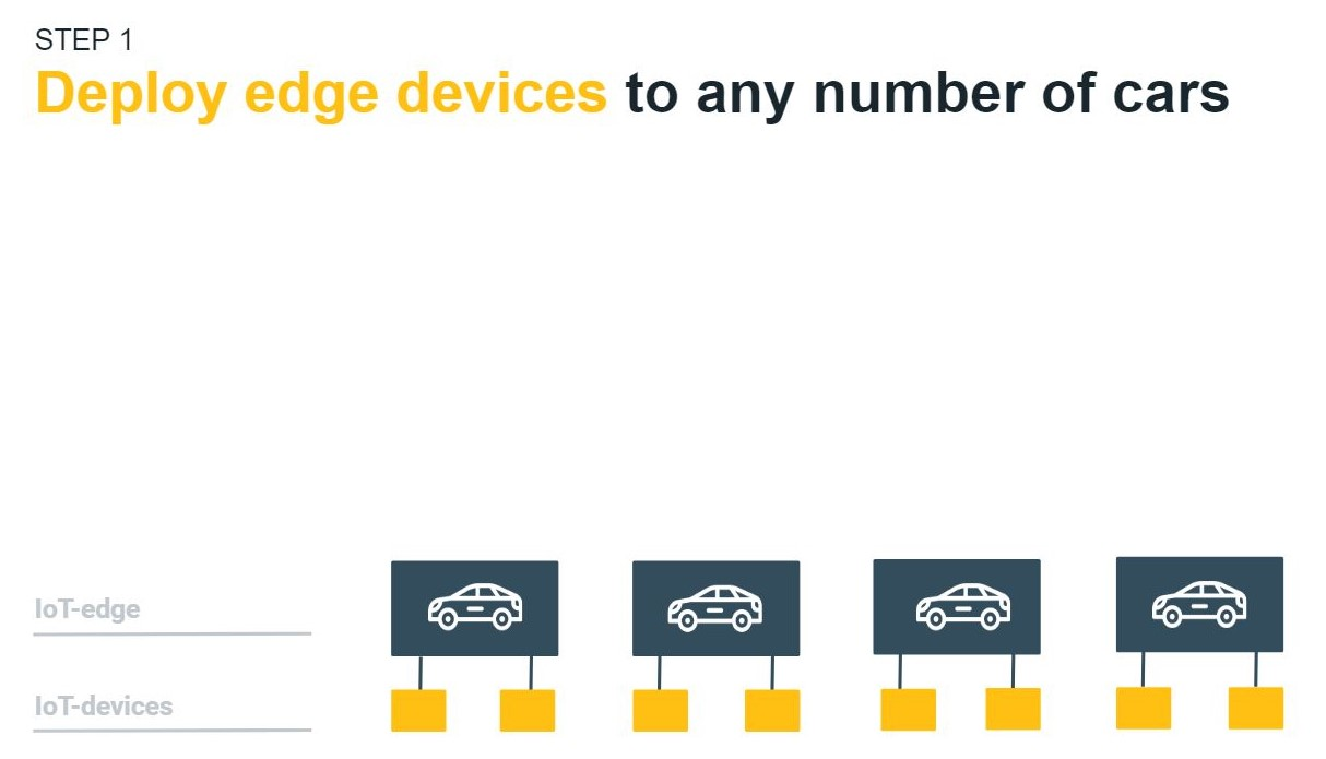 diagram showing edge device deployments to any number of connected vehicles