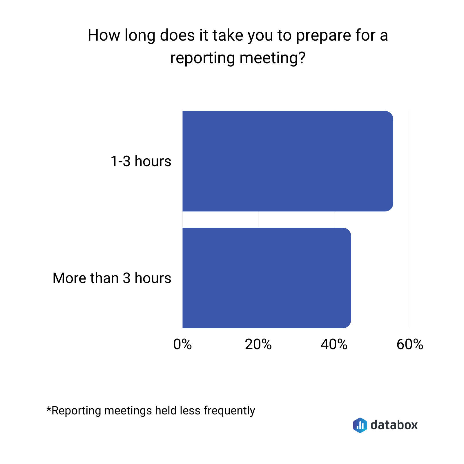 how long does it take to prepare for quarterly or less frequent meetings
