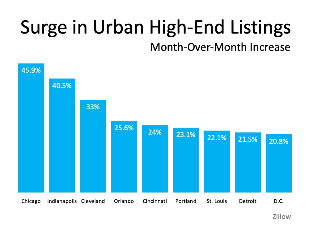 Will We See a Surge of Homebuyers Moving to the Suburbs? | MyKCM
