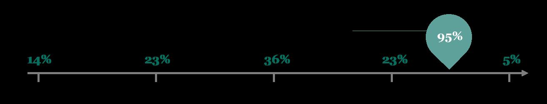 95% các dự án đổi mới sáng tạo thường thất bại trước khi ra mắt - Km7193I0vpAjo Px D0 LHWIdOiHvCzaCWWhxE7Hb0WW5JaQPJbxapWQ5a9iEIlzwSzzqO5sx7oIgFJduF q7E9sJ9lidtcYho N0
